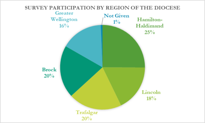MAP survey participants